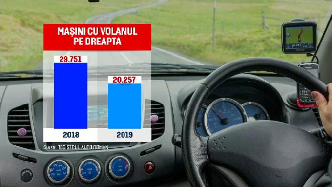 masinile cu volan pe dreapta deja inmatriculate nu vor mai putea circula1